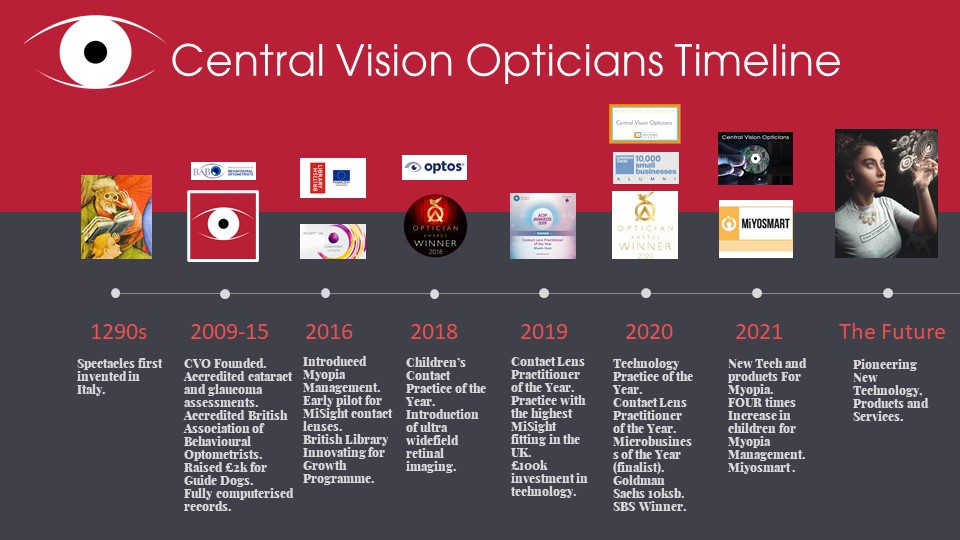 History of Central Vision Opticians